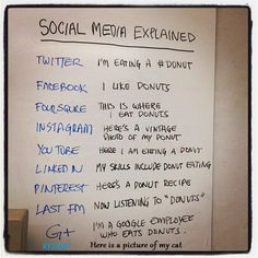 Social media, wat zet je waar?