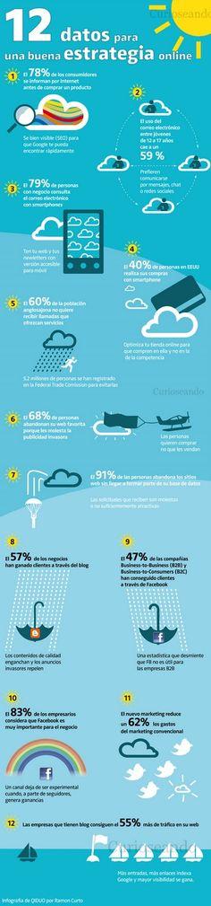 Infografía en español sobre 12 datos para una buena estrategia online