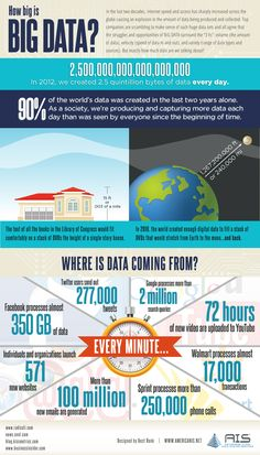 Have you ever wondered how many bytes of data are created everyday online? In the last twenty years, internet access has increased across the globe causing a boom in the amount of data being produced and collected. Marketing Digital, Inbound Marketing, Internet Marketing, Business Intelligence, Data Science, Computer Science, Computer Lab, Big Data, Machine Learning Deep Learning
