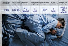 Sleep Diary  Charting your habits for 1-2 weeks can provide valuable information. Include:  Your bedtime and wake time  How long and well you slept  Time awake during the night  Caffeine or alcohol consumed and when  What/when you ate and drank  Emotion or stress  Drugs or medications