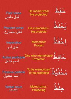 Arabic Verbs, Arabic Phrases, English Sentences, English Vocabulary, English Language Learning, Teaching English, English Lessons, Learn English, Verb Conjugation