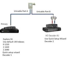 most dstv decoders xtraview configuration using heartbeat cable, smart LNB and diplexer. This setup works with mismatched decoders such as explora and Chimney Cowls, 3 Network, Connection, Wisdom, Tools, Scouts, Instruments