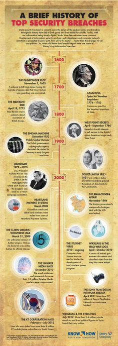 """Infographic: A Brief History of Top Security Breaches"" -- Good reminder that major security issues predate connectivity by centuries."