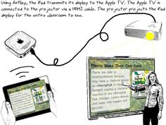 Displaying iPad Screen Using a Classroom Projector | Teaching With iPads