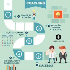 Resumidamente, o infográfico abaixo representa algumas etapas do processo que o Coach (profissional de Coaching) realiza com o Coachee (seu cliente). Se você ainda tem dúvidas sobre o processo de coaching e de como funciona nossos treinamentos, nos envie um in box. Teremos o maior prazer em ajudar você! #Coaching #SBCoaching