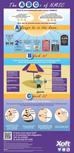 The ABC's of Non-Melanoma Skin Cancer.