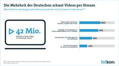 Video-Streaming hat sich als Form des Medienkonsums fest etabliert. Mehr als drei Viertel aller Internetnutzer in Deutschland (76 Prozent) über 14 Jahre schauen Videos per Stream. Das entspricht gut 42 Millionen Bundesbürgern.
