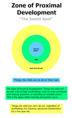 Socio-Linguistics and Language Development: When teaching children it is important to have an understanding of Lev Vygotsky's Sociocultural Theory-Scaffolding & Zone of proximal development. The Zone of proximal development focuses on what is right in the area of your learners to ensure you are not teaching something too easy or too hard.