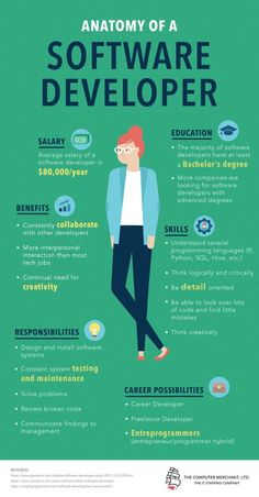 computer Wondering what the anatomy of a Software Developer Infographic really is and how you can find all about it? Check this very precise, analytical and to the point Software Developer I Management Software, It Management, Project Management, Medical Technology, Computer Technology, Technology Design, Technology Quotes, Technology Careers, Teaching Technology