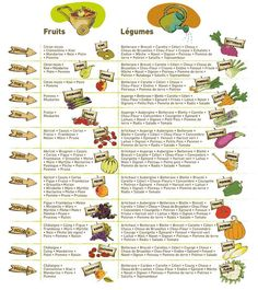 Weekly Goodies fruit and vegetable calendars thermostats / temperatures Nutrition Guide, Sports Nutrition, Diet And Nutrition, Anti Cholesterol, Healthy Drinks, Healthy Recipes, Fruit Diet, Health Lessons, Fruits And Vegetables