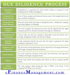 banking finance Due Diligence Process - A Step by Step Approach Bookkeeping And Accounting, Accounting And Finance, Business Planning, Business Tips, Online Business, Risk Management, Financial Literacy, Investing Money, How To Raise Money