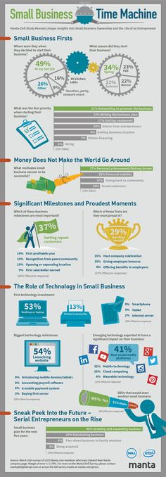 Manta-Dell study reveals unique insights into small business ownership and the life of an entrepreneur