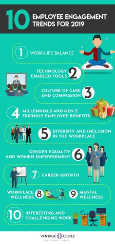 Watch out for these 10 Employee Engagement trends for Read the. Employee Wellness, Workplace Wellness, Employee Benefit, Human Resources Career, Reward And Recognition, Employee Retention, Employer Branding, Wellness Programs, Employee Appreciation