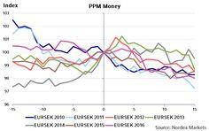 Sweden: PPM and the presumed SEK effect   Nordea e-Markets