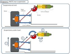 How Pushrod Suspension Works | suspension at rest and the lower illustration shows the suspension ...