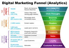 SEO Marketing Social Media How to Optimize Your Digital Marketing Funnel Digital Marketing Funnel Analytics Are you baffled by how digital marketing funnels work? Discover the basics of digital marketing funnel tools and analytics here. Digital Marketing Strategy, Inbound Marketing, Sales And Marketing, Marketing Tools, Business Marketing, Content Marketing, Marketing And Advertising, Internet Marketing, Online Marketing