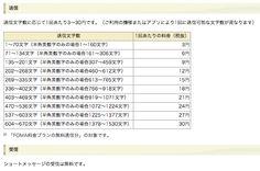 ショートメール(SMS)料金改定