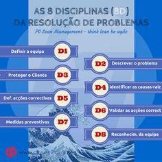 As 8 disciplinas - um procedimento de melhoria contínua  http://www.cltservices.net/index.php/formacao/pg-lean-management