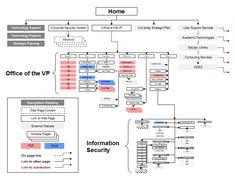 information architecture - Google Search