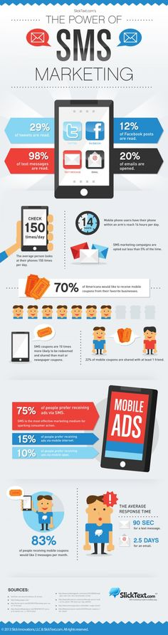 The Power Of SMS Marketing #infographic