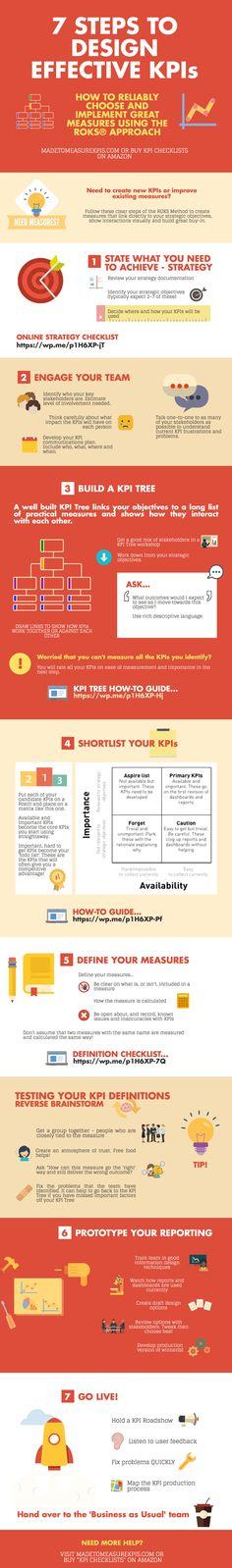 Designing KPIs Infographic