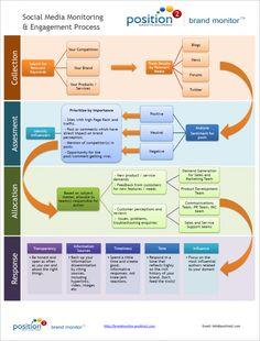 #smm Social Media Monitoring and Engagement Process Flowchart
