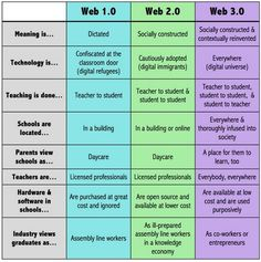 Education 2.0 Vs Education 3.0- Awesome Chart ~ Educational Technology and Mobile Learning   http://sco.lt/4jZtJ3