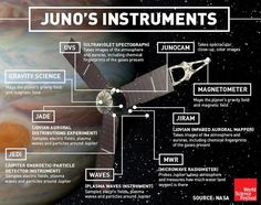 World Science Festival  How is NASA - National Aeronautics and Space Administration's Juno tracking Jupiter? Let's take a closer look... - https://plus.google.com/events/cqc6t7bnk96rvk6sr1t11k00ego/108603520938591902765/6319564447055850226
