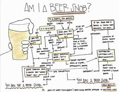 """Am I a Beer Snob? (a Flowchart) - I'm probably in between, a beer nerd. I will giggle a bit if a beer has """"great head"""" How To Make Beer, How To Find Out, Beer Industry, Beer Snob, Beer Humor, Wine And Beer, Best Beer, Beer Lovers, Michel"""