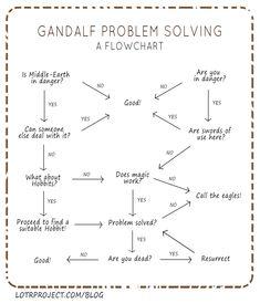 Gandalf Problem Solving – A Flowchart