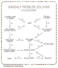 Gandalf Problem Solving: A Flowchart / #lotr