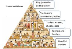 Social structure of Ancient Egypt