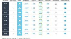 Previsioni del tempo a Orzinuovi per il giorno 18 ottobre 2015 - Aeronautica Militare