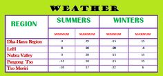 The Weather Table