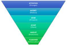 Six bonnes raisons pour une bonne résolutions : se mettre au marketing de contenu.  Source : JDN