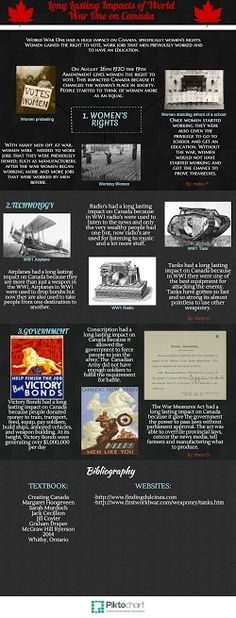 WWI Infographic - 4th Place Ww1 Tanks, World War One, Wwi, Textbook, Infographics, Bond, Spring 2015, World War I, Infographic