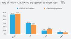 Twitter : 55% des tweets sont des photos en 2014 (+10% en 1 an). Elles génèrent 57% de l'engagement. (Source : SimplyMeasured - Janvier 2014)