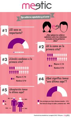 Los solteros españoles y el sexo: según el estudio Lovegeist 2015, realizado por TNS para Meetic, para los solteros europeos tener sexo en la primera cita no es un tabú. Aunque más de la mitad confesaron que para ellos el sexo es muy importante, son los españoles y los italianos los que mayor importancia le dan. ¿Tú qué opinas?