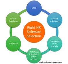 What #HR software technology you are looking for your business? Here is an article one must go through before buying an HR #software