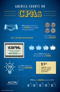 America Counts on CPAs Infographic