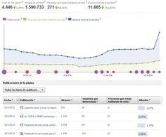 Interpretación de las estadísticas de Facebook