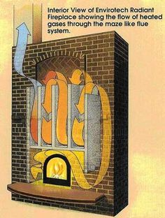 VERY interesting - how to incorporate a baking spot in the masonry of a fireplace
