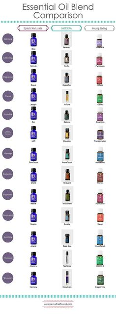 Awesome EO Blend Comparison Chart! I will definitely be using this.