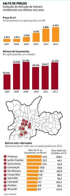 Salto de preços: evolução do mercado de imóveis residenciais nos últimos seis anos.