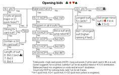 Opening bids - Bridge bidding flowcharts (Standard American with 5-card majors)