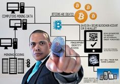The infographic that simplifies Cryptocurrency from mining bitcoins to a personal Blockchain Account  similar to what Coinspace has with it's e-wallet the future is Cryptocurrency.