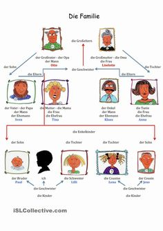 die Familie    Wortschatz:          Die Familie Simpson                   Übungen:   Stammbaum - albero genealogico                  ...