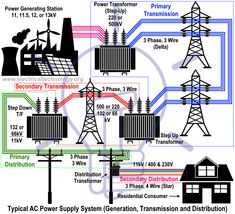 Typical Electric Power Supply Systems Scheme (Generation, Transmission & Distribution of Electrical Energy) Basic Electrical Engineering, Power Engineering, Electrical Projects, Electronic Engineering, Electrical Panel Wiring, Electrical Lineman, Electrical Energy, How Electricity Works, Electrical Substation