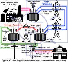 electric power system generation  transmission