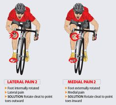 Good article on cycling & knee pain. Cleat position diagram 2: cleat position diagram 2  #cycling #fitness